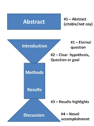 the pivotal paragraphs in a paper dynamic ecology the 5 pivotal paragraphs in a paper