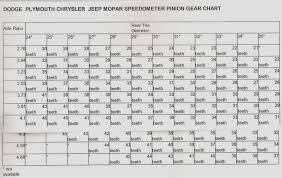 Speedo Gear Chart Jeep Tj 727 Speedo Gear