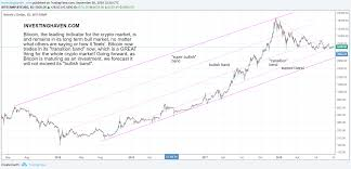 Bitcoin Price Prediction Chart A Bitcoin Price Forecast For 2019 Investing Haven