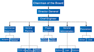 Does Your Family Business Need An Organizational Chart