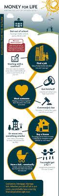 sun life insurance ontario canada 44billionlater
