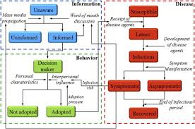 Communicable Diseases Chart With Pictures Modeling Triple Diffusions Of Infectious Diseases