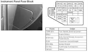 solved where do i fuse for turn signal for a 2005 fixya where do i fuse for turn signal for a 2005 5a27c7b jpg