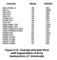Fm 100 15 Chptr 4 Battle Command