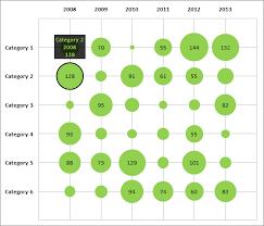 Excel Bubble Chart Multiple Series Matrix Bubble Chart With Excel E90e50fx Bubble Chart