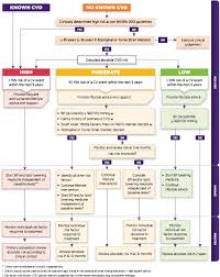 Cardiovascular Risk Assessment Chart Absolute Cardiovascular Risk In Clinical Practice Nps