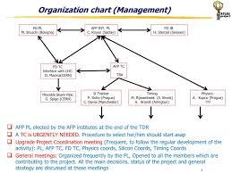Ppt Afp Project Organization And Next Steps Powerpoint