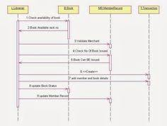 images about uml diagram for library management system on    uml sequence diagram for library management system