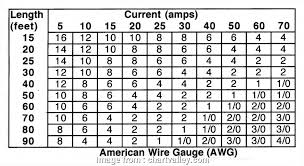 Dc Wire Gauge Chart Wire Gauge 10 Amps Dc Creative Dc Wire Size Chart
