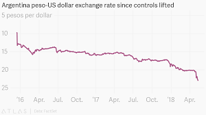 Peso Dollar Exchange Chart Argentina Peso Us Dollar Exchange Rate Since Controls Lifted