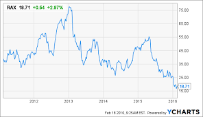 Rax Stock Chart The Risk Report Cerner Rackspace Holdings And Vasco Data