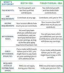 Ira Fees Comparison Chart Ira Chart Spcocu