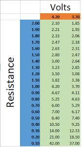 22 Actual E Cig Resistance Chart Sub Ohm