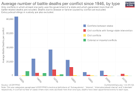 Major Battles Of The Civil War Chart War And Peace Our World In Data