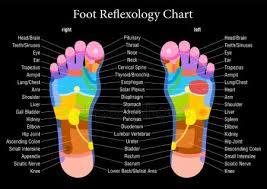 Reiki Foot Chart Hands Reflexology Chart Stock Images Royalty Free