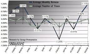 Usd Jpy Monthly Chart Usdjpy