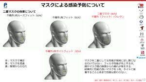二 重 マスク 組み合わせ