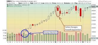 The Keystone Speculator Indu Or Dji Dow Jones Industrials