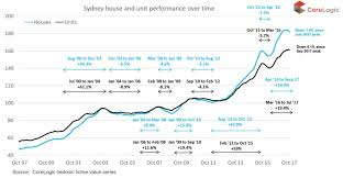 The History Of Sydney House Price Movements In One Chart