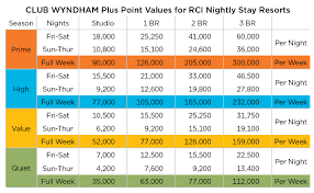 Wyndham Points Chart Pluspartners Rci Nightly Stays Club Wyndham