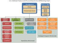 Navy Cio Org Chart Navy Cio Org Chart Dod Org Chart