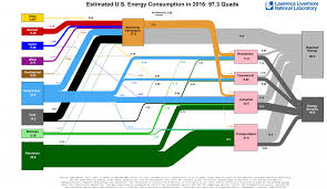 Us Single Charts 2016 The Whole Us Energy Picture In A Single Chart Almost