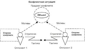 Реферат Преступление как форма разрешения конфликта  Преступление как форма разрешения конфликта