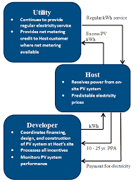 Solar Power Purchase Agreements Seia