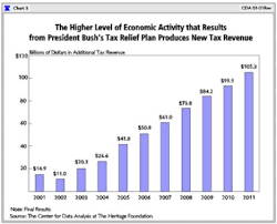 How Awesome The Bush Tax Cuts Were Supposed To Be But Weren