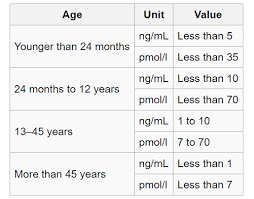 Amh Levels By Age Chart Ng Ml Decreased Level Of Amh Fertilitypedia