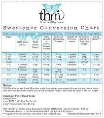 Trim Healthy Mama Sweetener Conversion Chart The Is A Great Lil Conversion Chart For The Thm Sweeteners