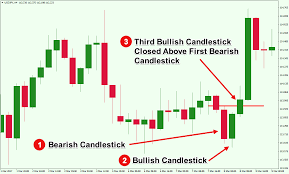 Candlestick Chart Course An Overview Of Triple Candlestick Patterns Forex Training