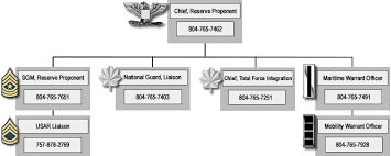 Organization Chart Reserve Proponent U S Army