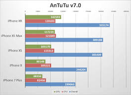 Cpu Speed Chart 2018 Iphone Xr Benchmarks Every Bit As Fast As The Iphone Xs