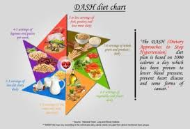 Best Ranked Diets For Healthy Heart Of 2019 Healthrewardz Com