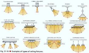 Image Accent Lighting Pinterest Interior Design Tips Types Of Bulbs And Ceiling Fixtures
