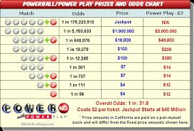 36 Explanatory Lottery Payout Chart