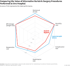 Measuring And Communicating Health Care Value With Charts