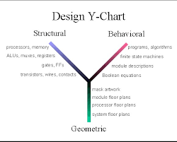 Y Chart Diagram Design Y Chart