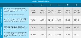 Healthcare Gov Income Chart This Health Care Savings Chart Shows If You May Qualify For