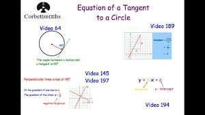 equation of a tangent to a circle corbettmaths