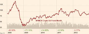 Crude Oil Investments