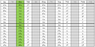 Guitar Relative Chords Chart Pdf Bedowntowndaytona Com