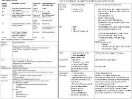 Figure Hypopituitariams Pituitary Hormone Chart