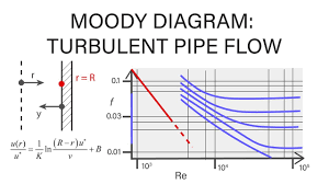 Introductory Fluid Mechanics L17 P5 Moody Diagram Turbulent Pipe Flow