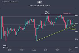 Ethereum Chart Analysis Trybe Ethereum Price Analysis December 11 17