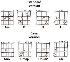 14 Easy Guitar Chords For Beginners