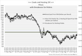 Heating Oil Price Chart 2017 Global Pellet Market Outlook In 2017