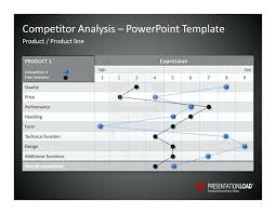 Printable Competitive Analysis Template Assessment Strength Example ...