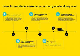 Magazine - Tech 2 Western Union Pc Amazon Kenya